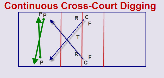 Continuous Cross-Court Digging