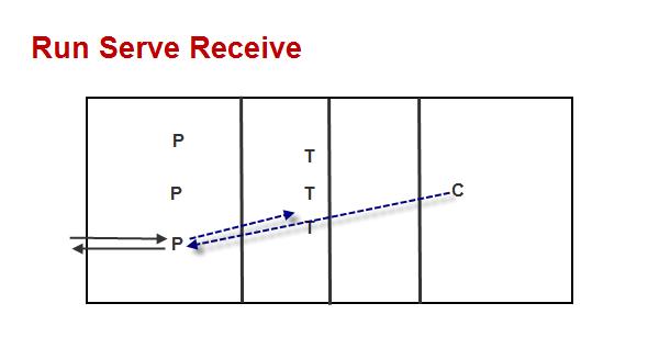 run-serve-receive