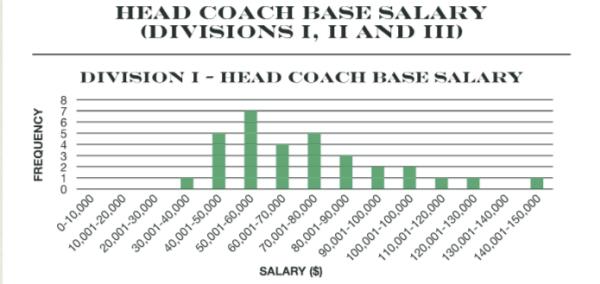 AVCA-DI-Coaching-Salary