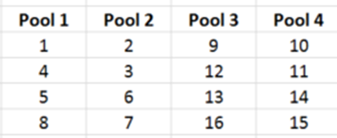 weighted pool format