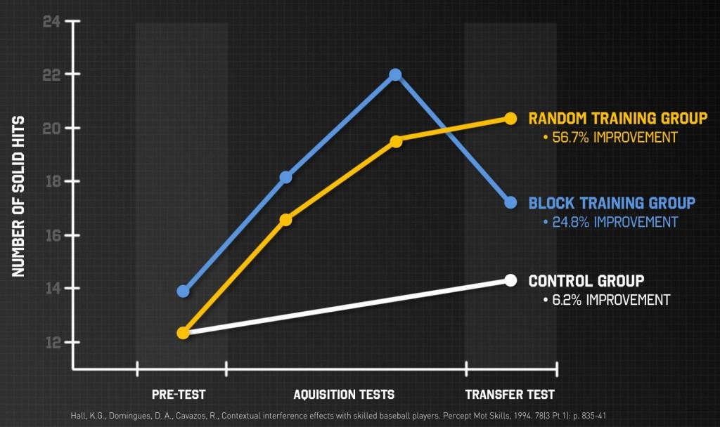 block-vs-random graph