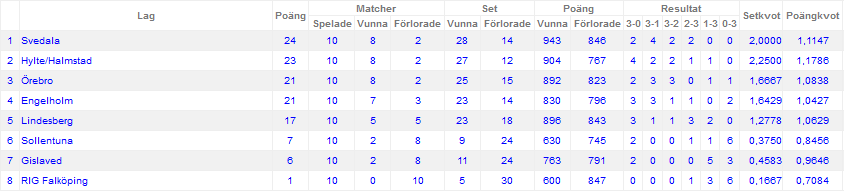ElitSerie-Table-122015